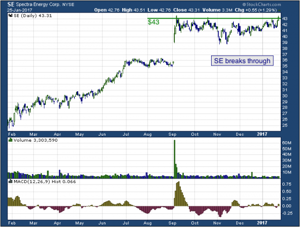 1-year chart of Spectra (NYSE: SE)