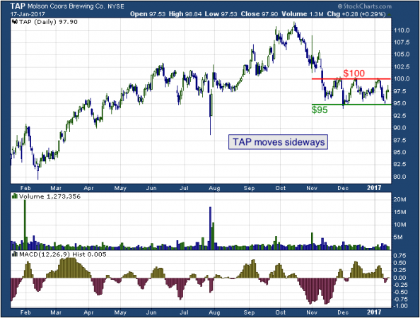1-year chart of Molson (NYSE: TAP)