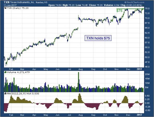 1-year chart of Texas (NASDAQ: TXN)