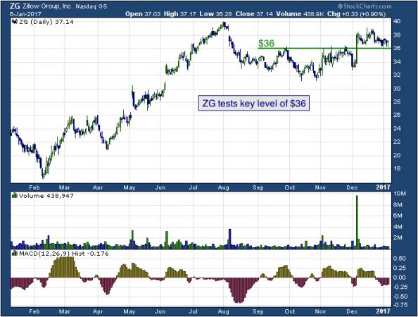 1-year chart of Zillow (NASDAQ: ZG)