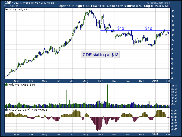 1-year chart of Coeur (NYSE: CDE)