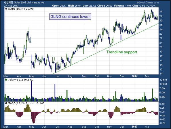 1-year chart of Golar (NASDAQ: GLNG)