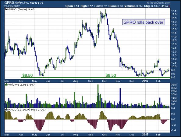 1-year chart of GoPro (NASDAQ: GPRO)