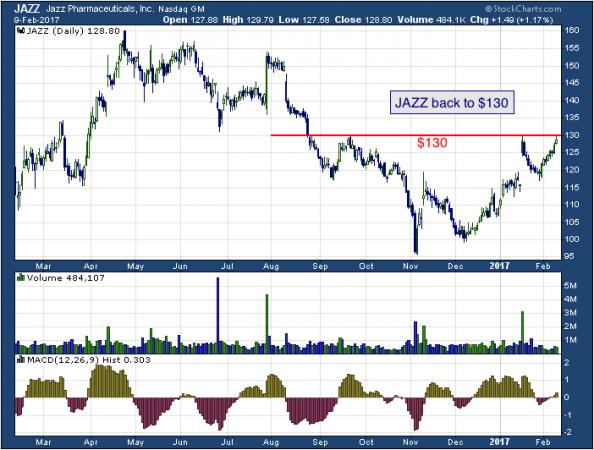 1-year chart of Jazz (NASDAQ: JAZZ)