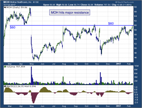 1-year chart of Coeur (NYSE: MOH)