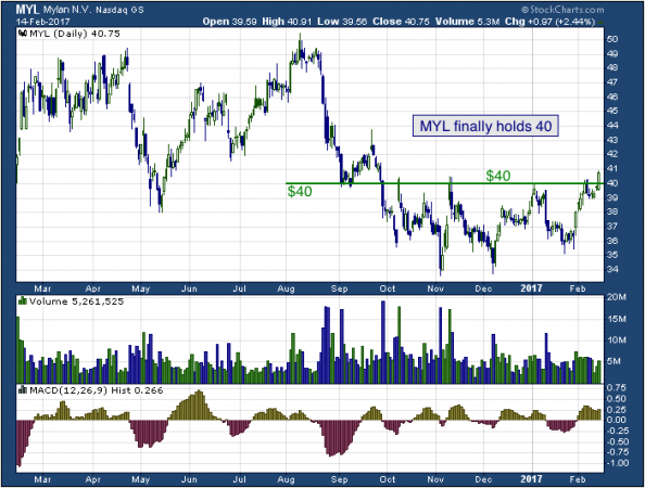 1-year chart of Mylan (NASDAQ: MYL)