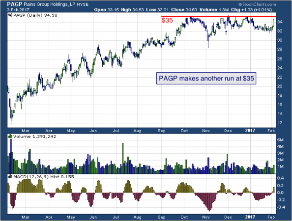 1-year chart of Plains (NYSE: PAGP)