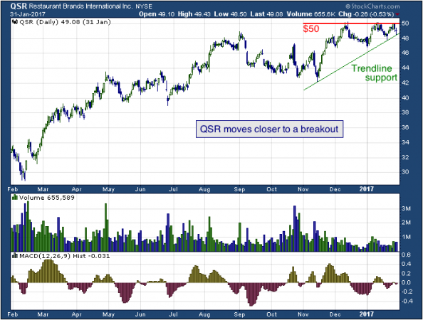1-year chart of Restaurant Brands (NYSE: QSR)