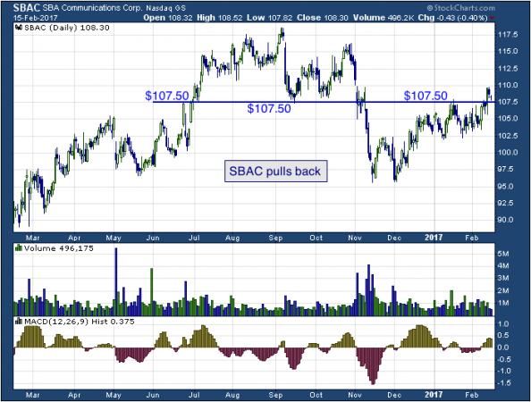 1-year chart of SBA (NASDAQ: SBAC)