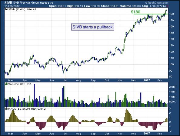 1-year chart of SVB (NASDAQ: SIVB)
