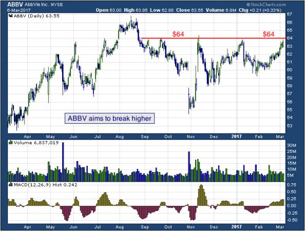 1-year chart of Abbvie (NYSE: ABBV)