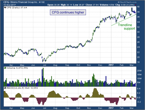 1-year chart of Citizens (NYSE: CFG)
