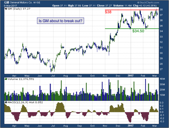 1-year chart of General Motors (NYSE: GM)