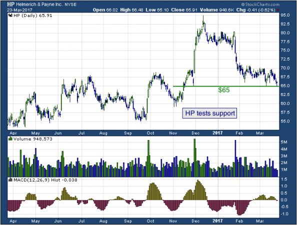 1-year chart of Helmerich (NYSE: HP)