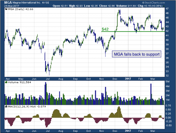 1-year chart of Magna (NYSE: MGA)
