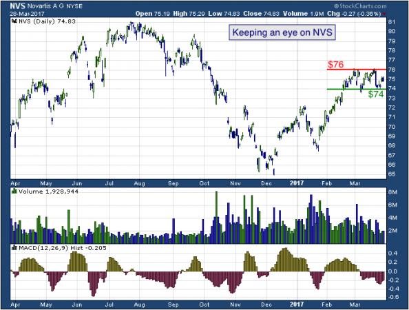 1-year chart of Novartis (NYSE: NVS)