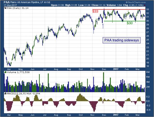 PAA trading sideways