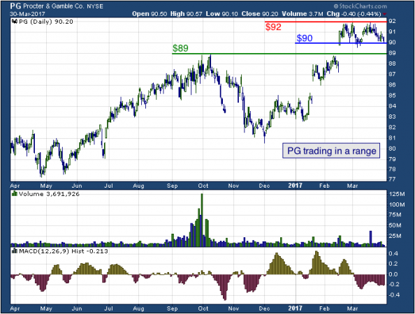 1-year chart of Procter (NYSE: PG)