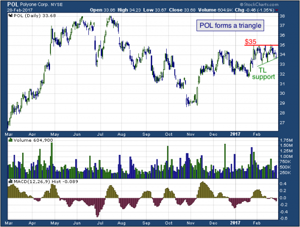 1-year chart of Poly (NYSE: POL)