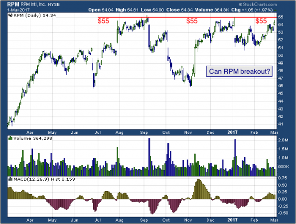 1-year chart of RPM (NYSE: RPM)