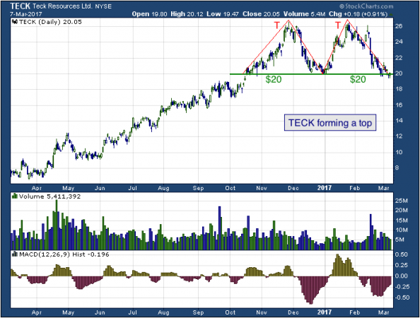 1-year chart of Teck (NYSE: TECK)