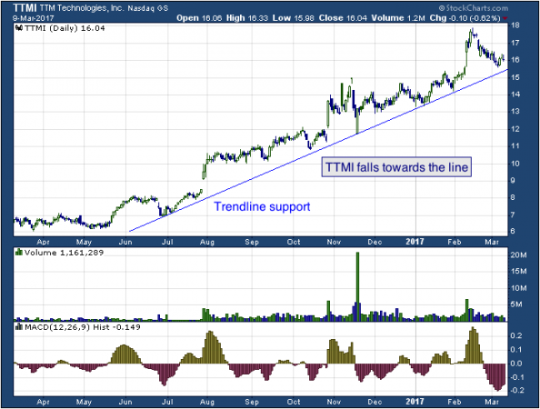 1-year chart of TTM (NASDAQ: TTMI)