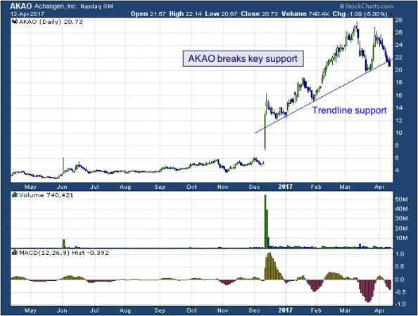 1-year chart of Achaogen (NASDAQ: AKAO)