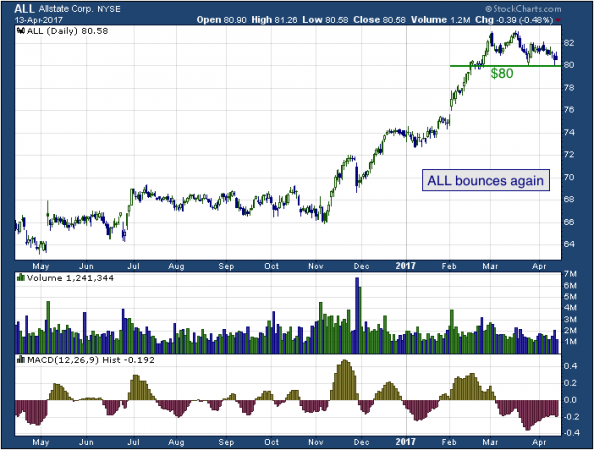 1-year chart of Allstate (NYSE: ALL)