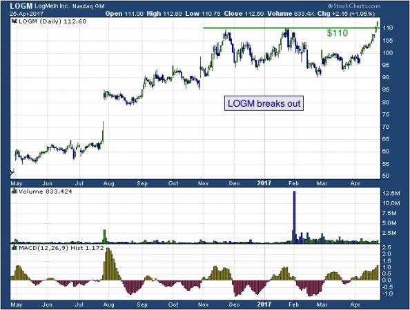 1-year chart of LogMein (NASDAQ: LOGM)