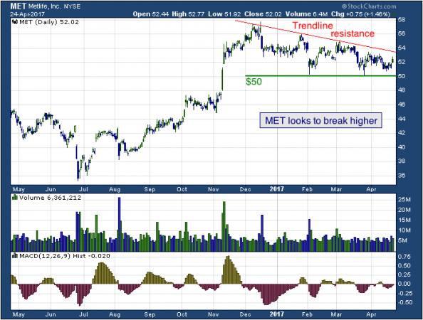 1-year chart of MetLife (NYSE: MET)