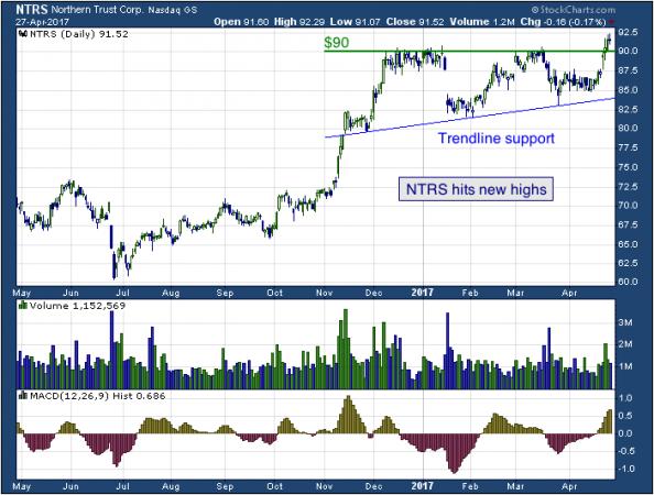 1-year chart of Northern (NASDAQ: NTRS)