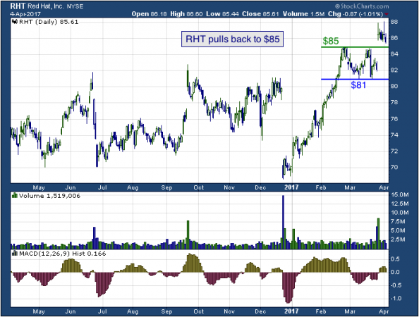 1-year chart of Red (NYSE: RHT)