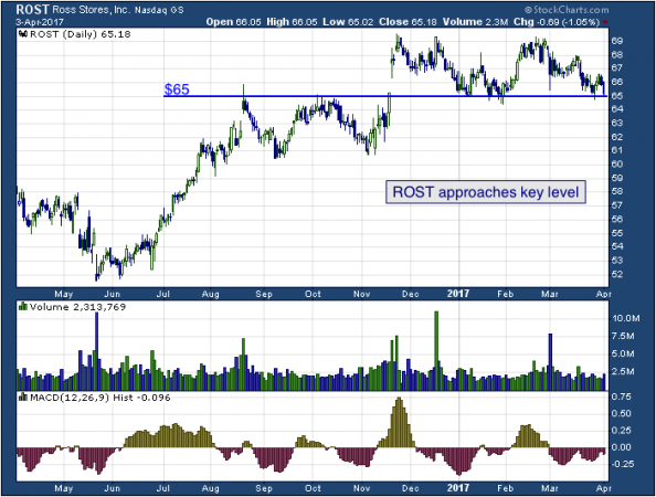 1-year chart of Ross (NASDAQ: ROST)