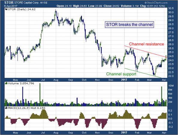 1-year chart of Douglas (NYSE: STOR)