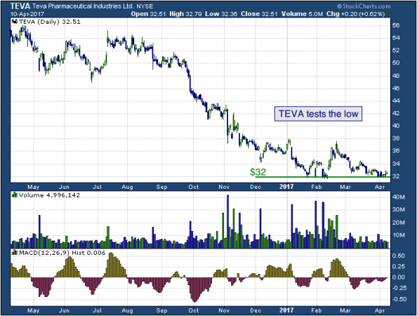 1-year chart of Teva (NYSE: TEVA)