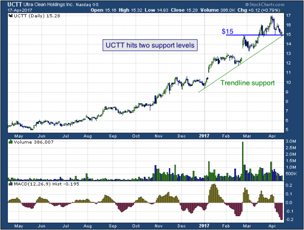 1-year chart of Ultra (NASDAQ: UCTT)