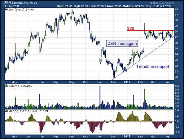 1-year chart of Zendesk (NYSE: ZEN)