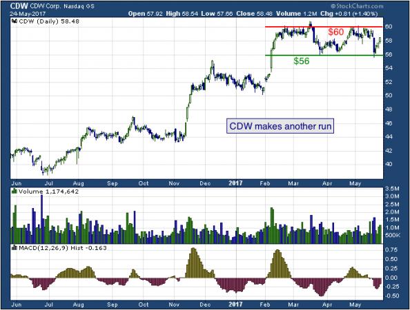 1-year chart of CDW (NASDAQ: CDW)