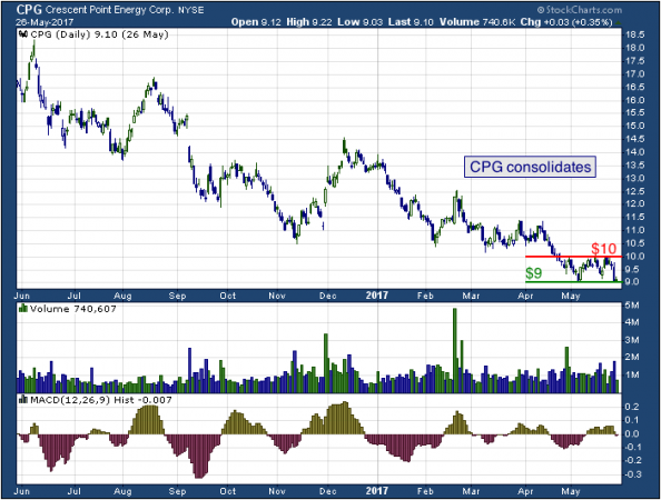 1-year chart of Crescent (NYSE: CPG)