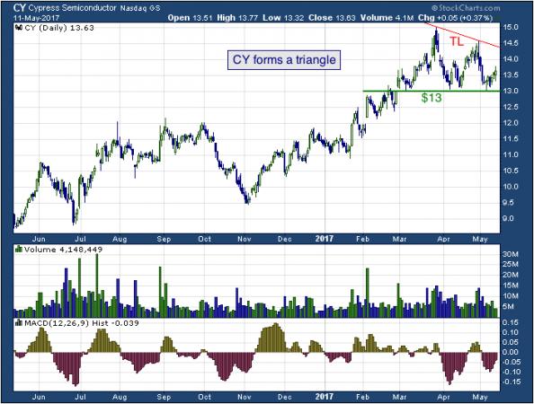 1-year chart of Cypress (NASDAQ: CY)