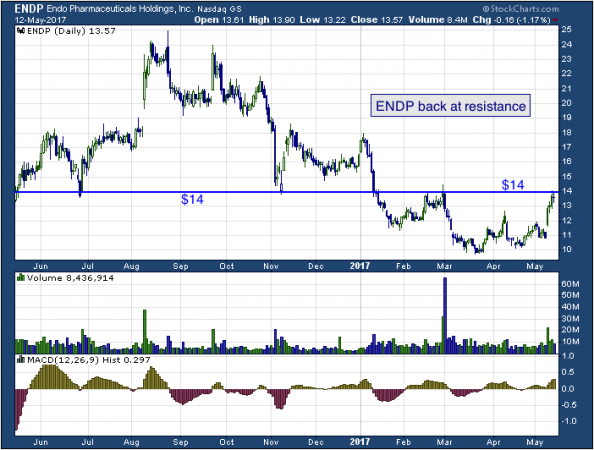 1-year chart of Endo (NASDAQ: ENDP)
