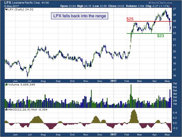 1-year chart of Louisiana (NYSE: LPX)