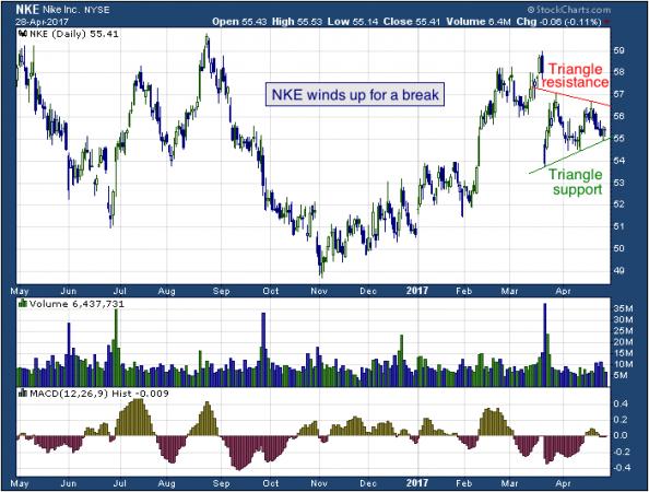 1-year chart of Nike (NYSE: NKE)