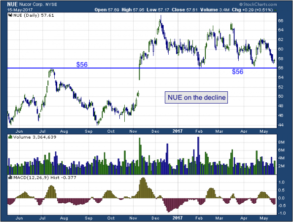 1-year chart of Nucor (NYSE: NUE)