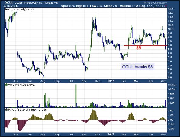 1-year chart of Ocular (NASDAQ: OCUL)