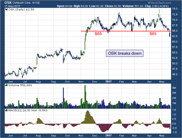 1-year chart of Oshkosh (NYSE: OSK)