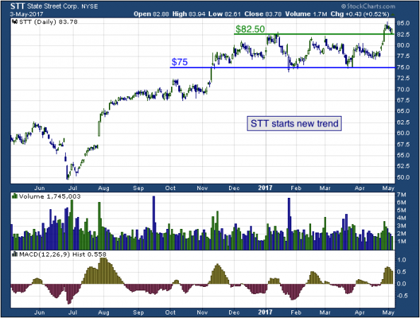 1-year chart of State (NYSE: STT)