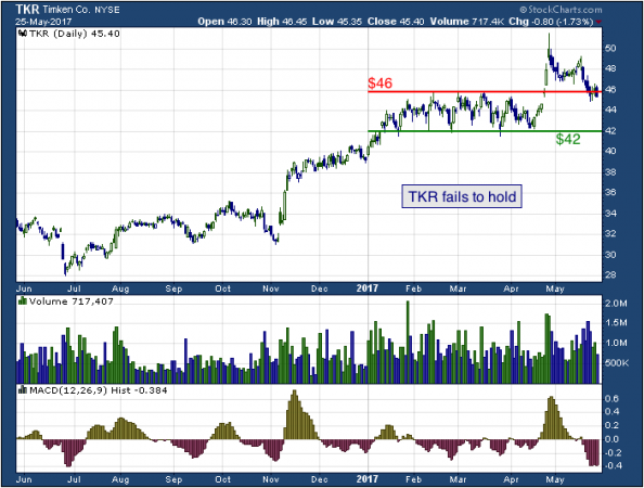 1-year chart of Timken (NYSE: TKR)