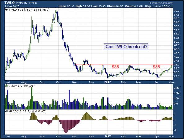 1-year chart of Twilio (NYSE: TWLO)