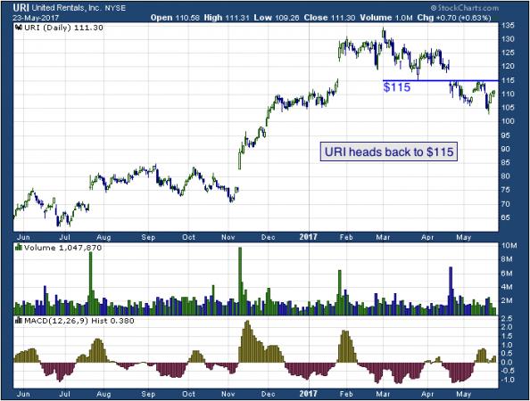 1-year chart of United (NYSE: URI)